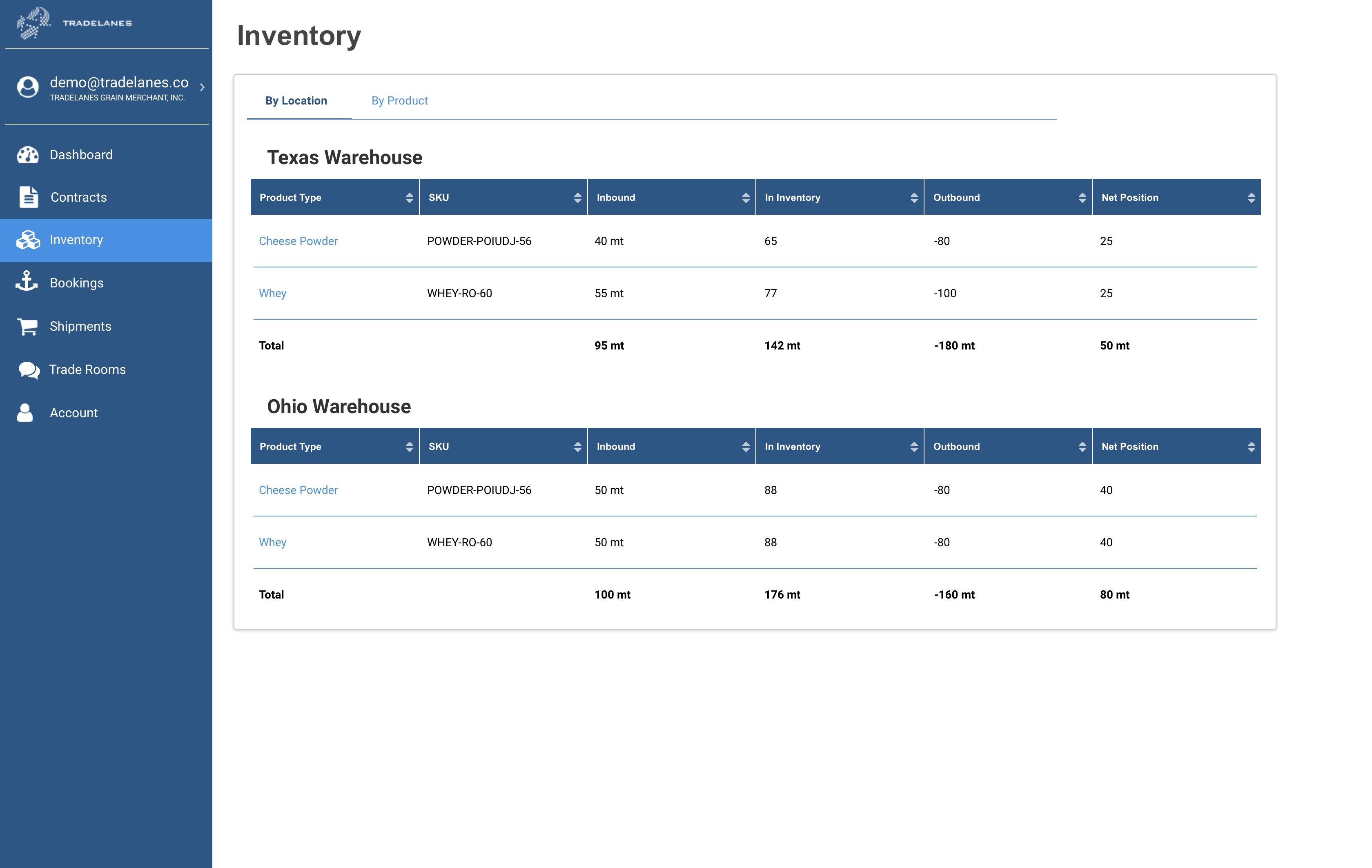 inventorybylocation-1